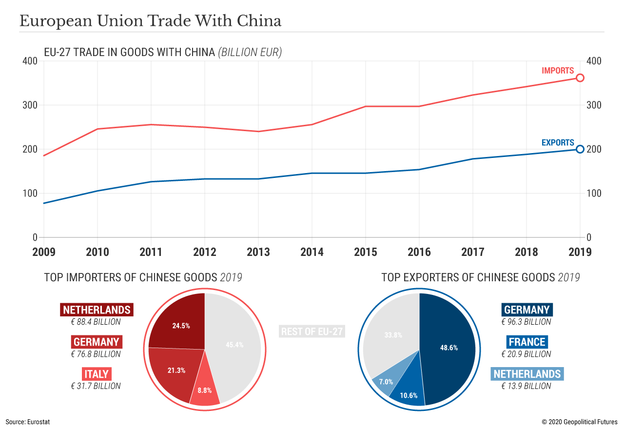 European Union Trade With China