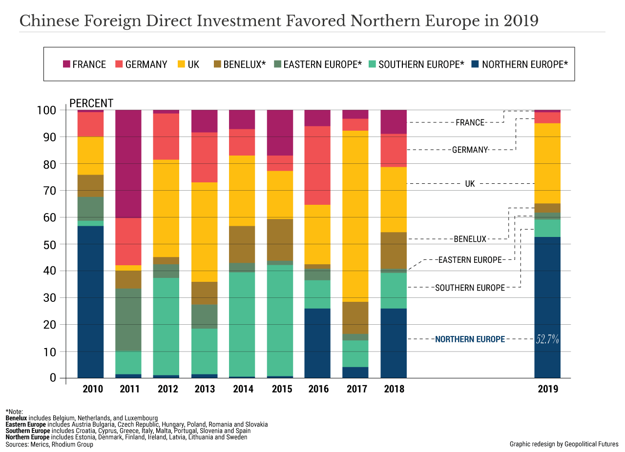 Chinese Foreign Direct Investment Favored Northern Europe in 2019