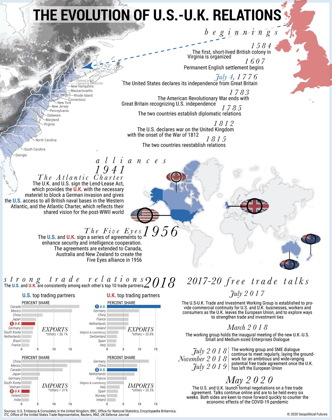 The Evolution of U.S.-U.K. Relations