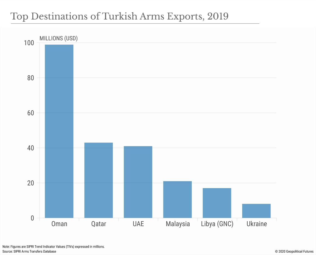 Top Destinations of Turkish Arms Exports, 2019