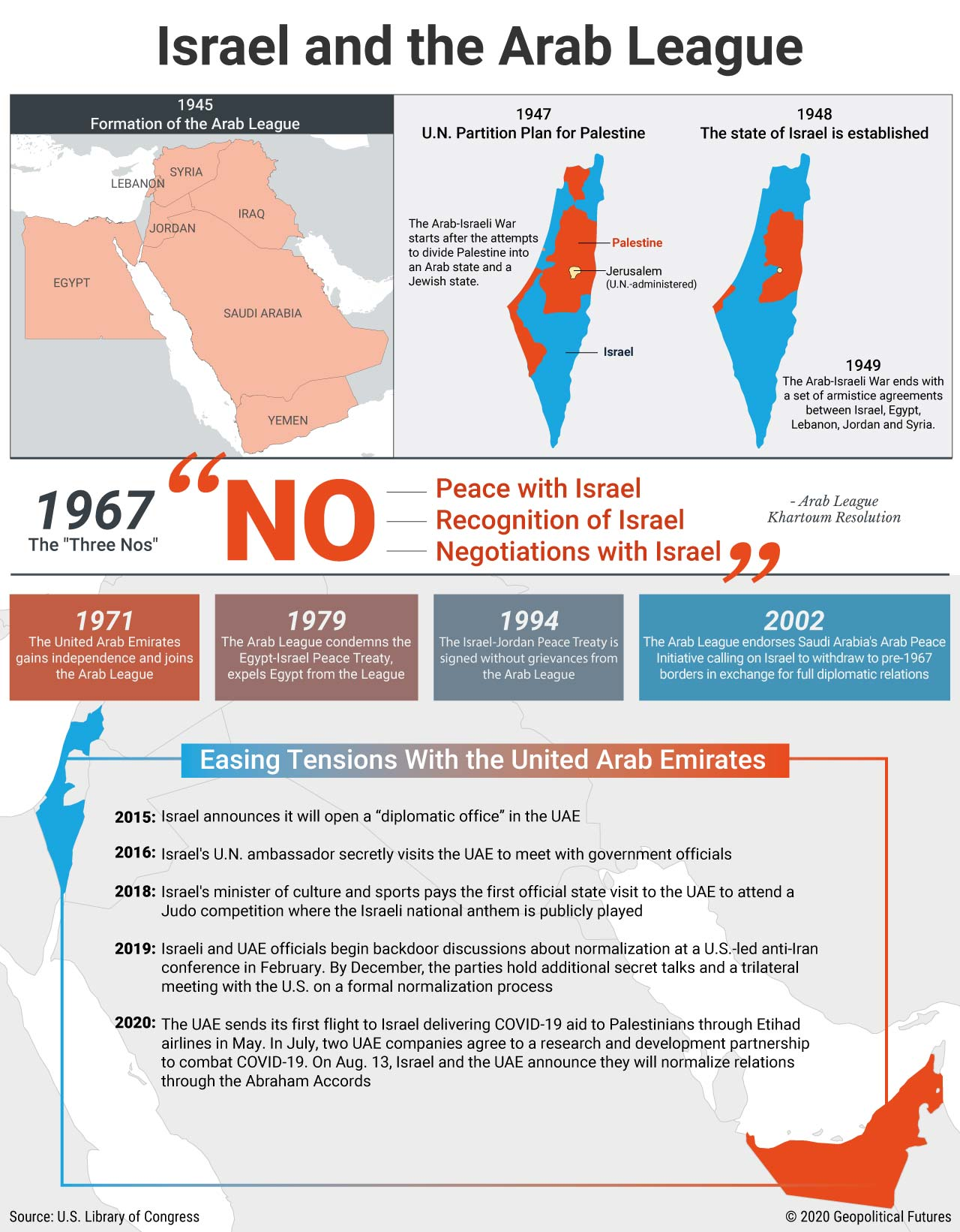 Israel and the Arab League