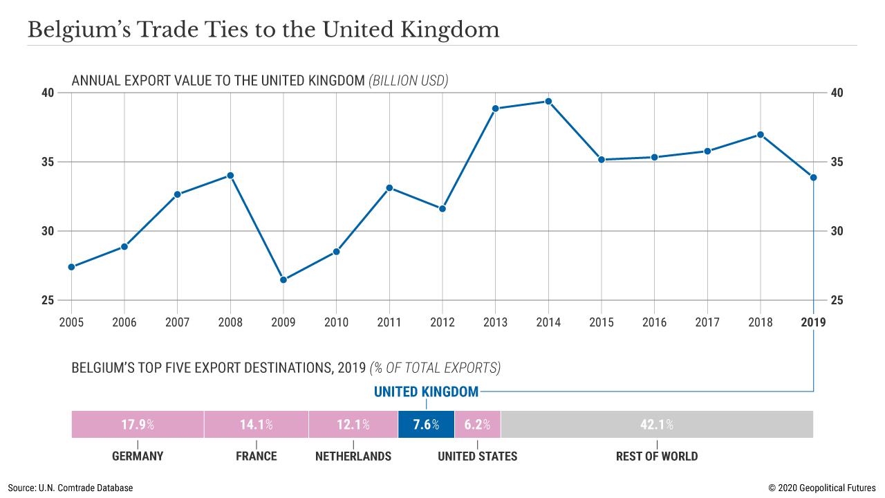 Belgium's Trade Ties to the United Kingdom