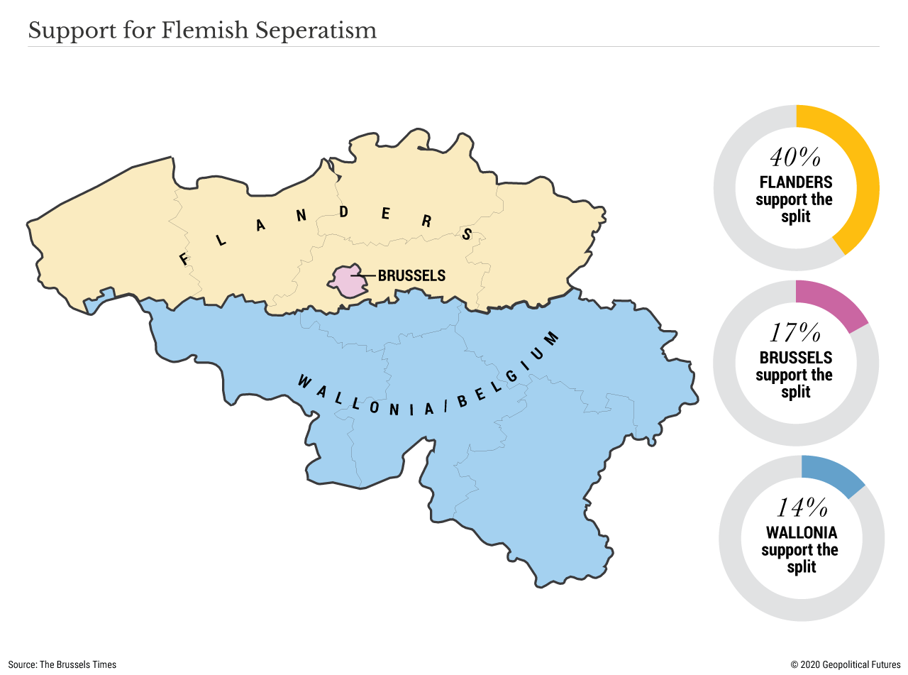 Support for Flemish Separatism