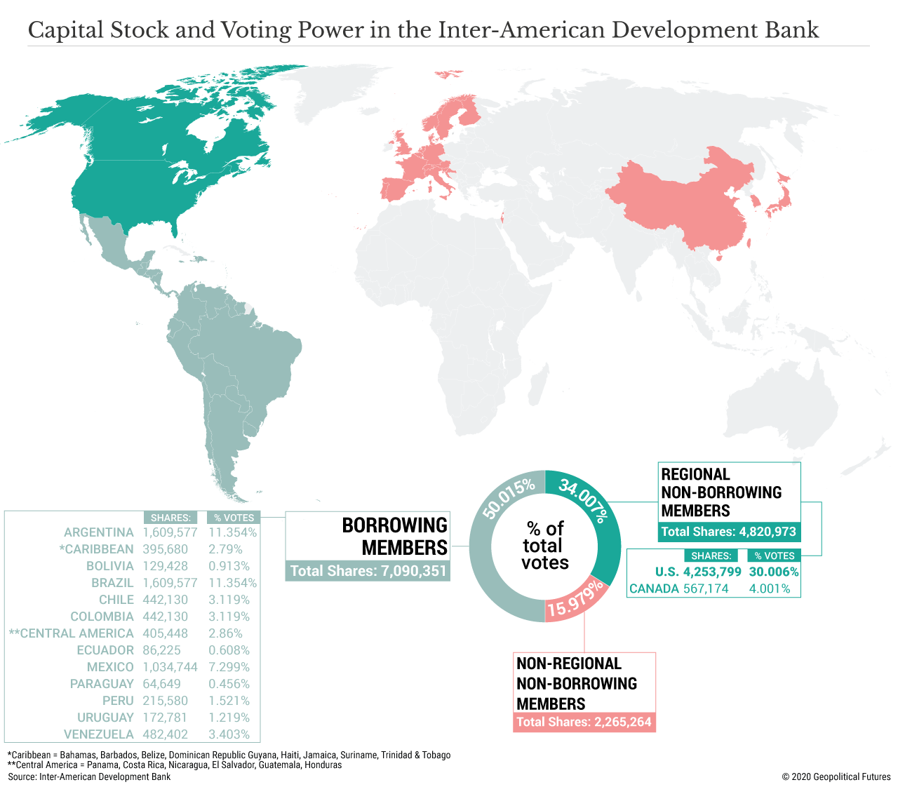 Capital Stock and Voting Power in the Inter-American Development Bank