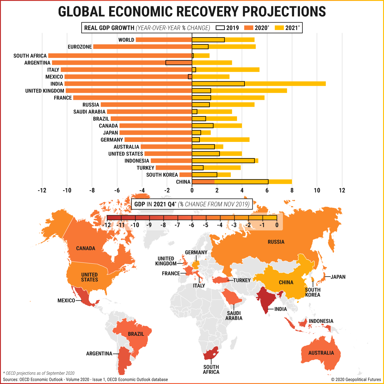 Global Economic Recovery Projections