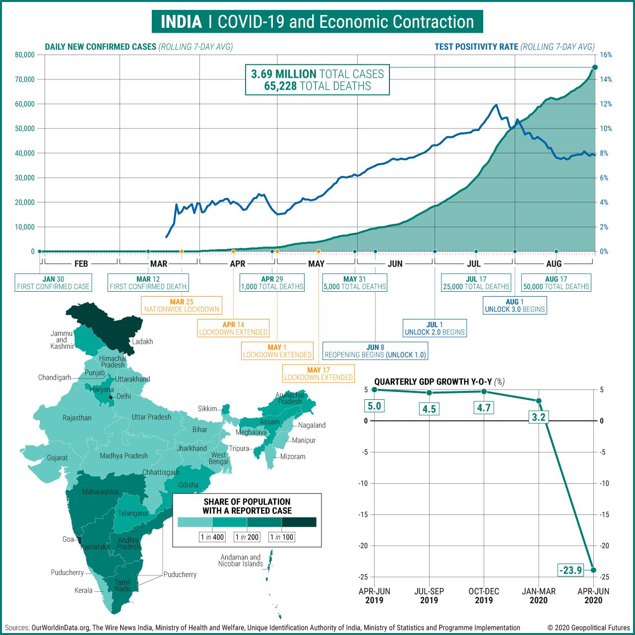 India   COVID-19 and Economic Contraction