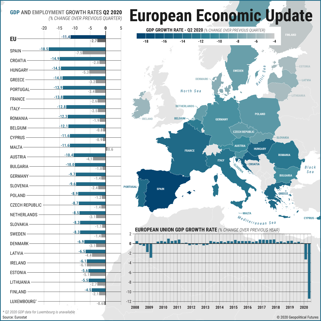 European Economic Update