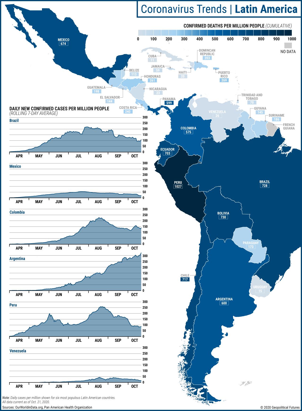 Coronavirus Trends | Latin America