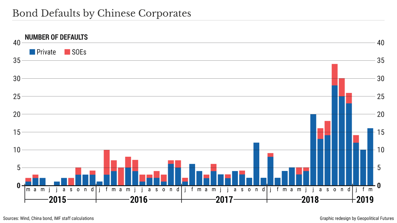 Bond Defaults by Chinese Corporates