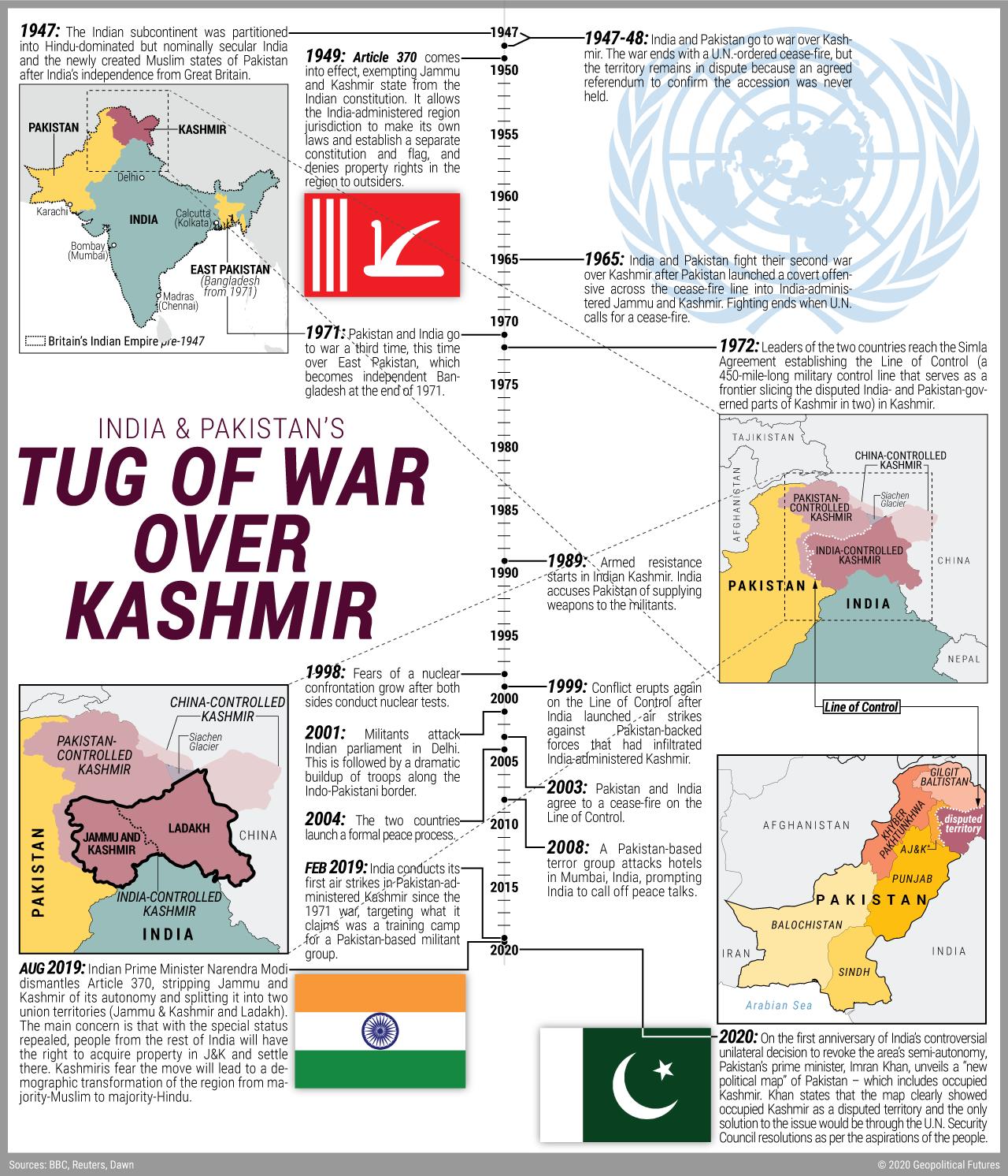 Tug of War Over Kashmir