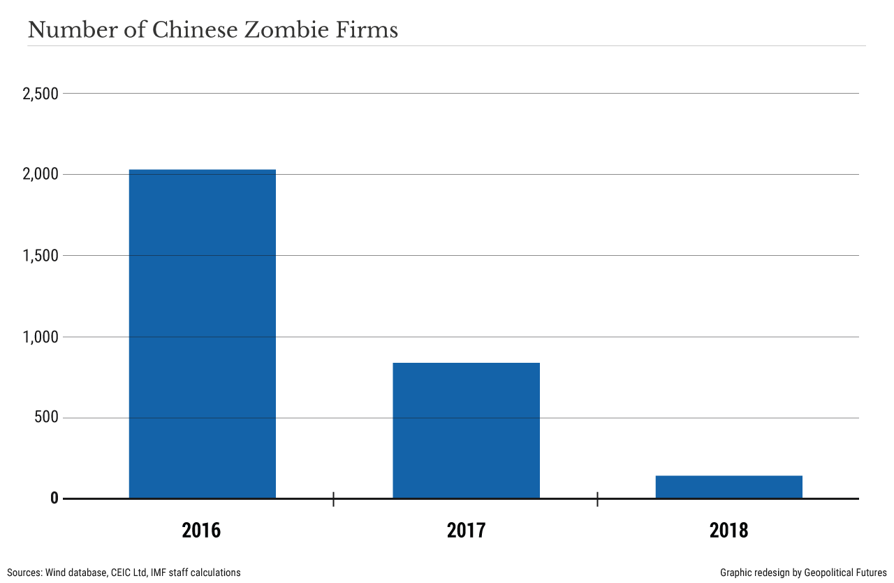 Number of Chinese Zombie Firms