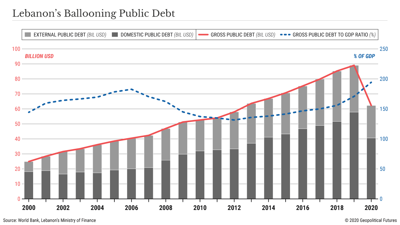 Lebanon's Ballooning Public Debt