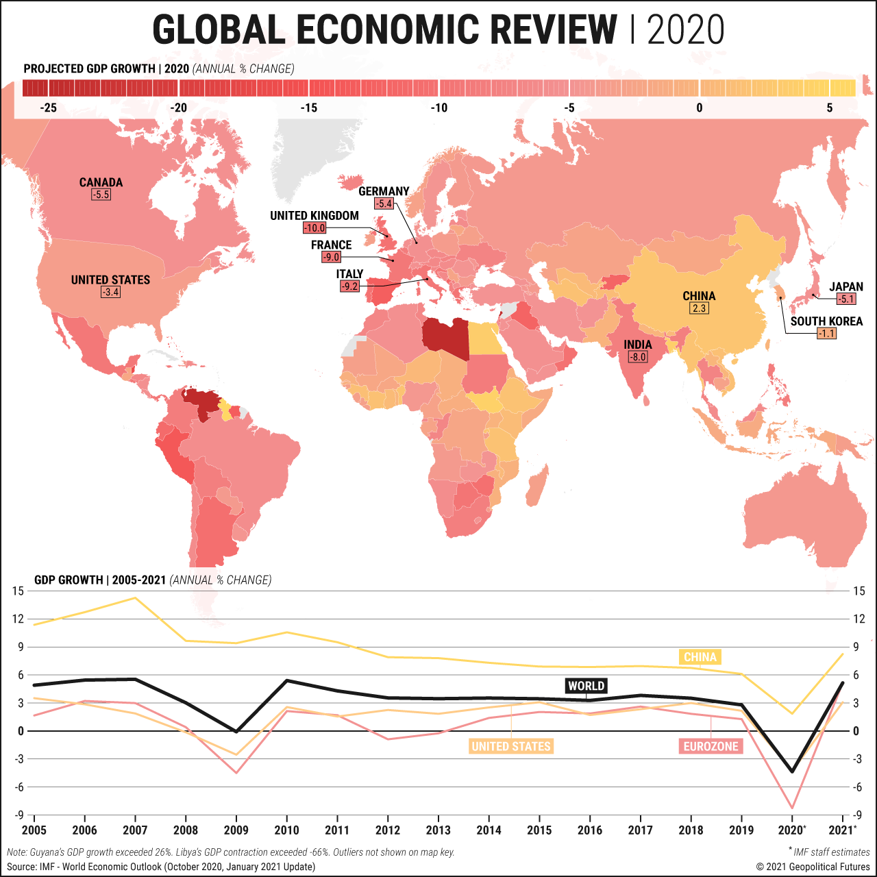 Global Economic Review | 2020