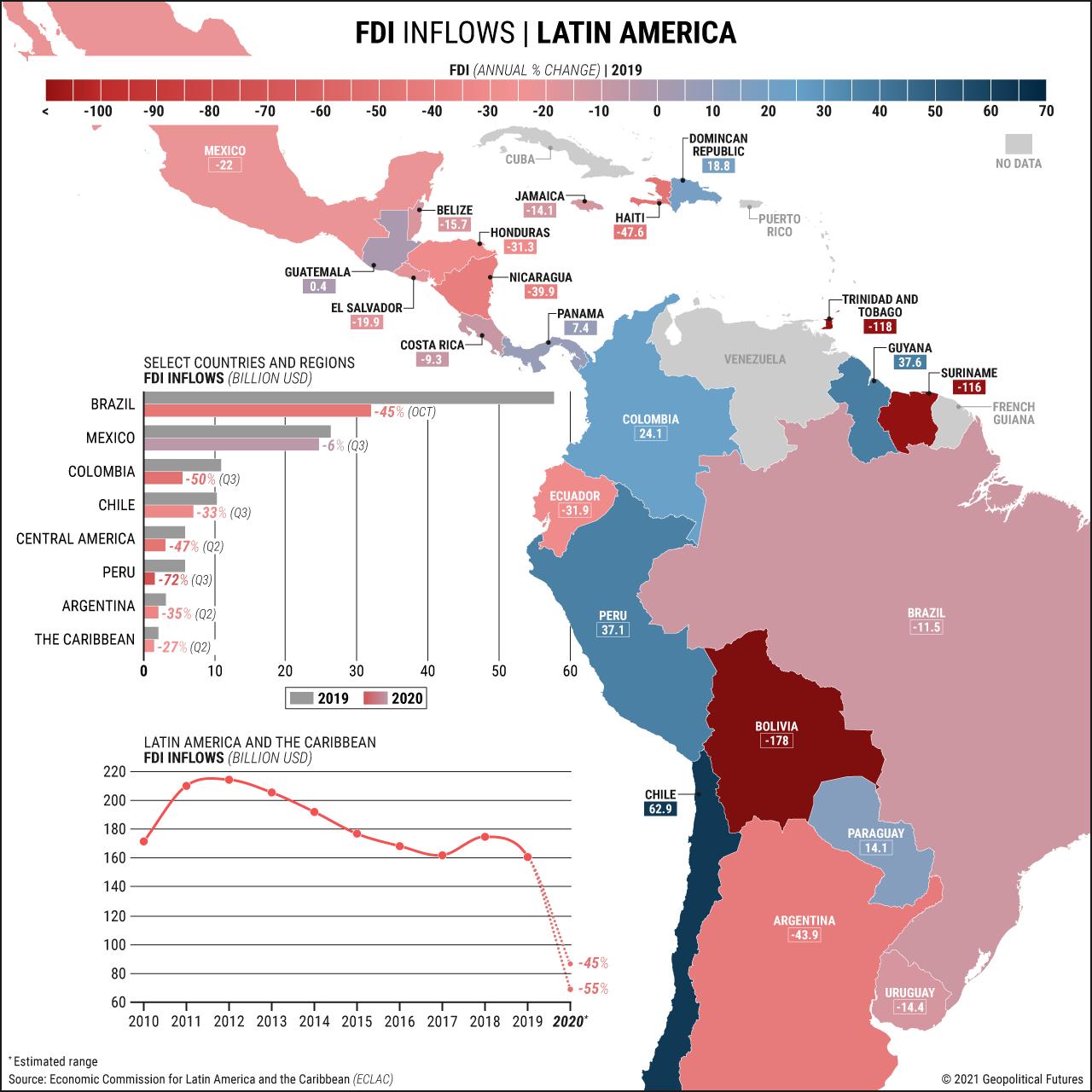 FDI Inflows | Latin America