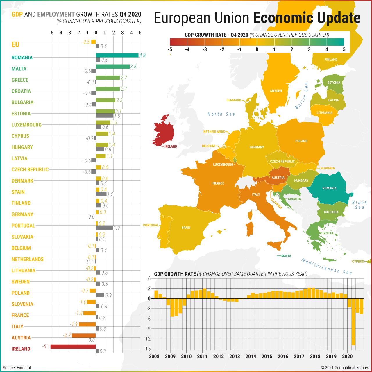 European Union Economic Update | Q4-2020