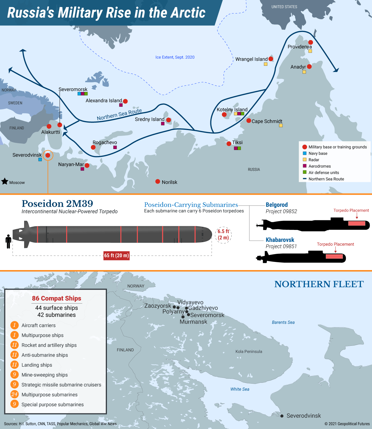 Russia's Military Rise in the Arctic