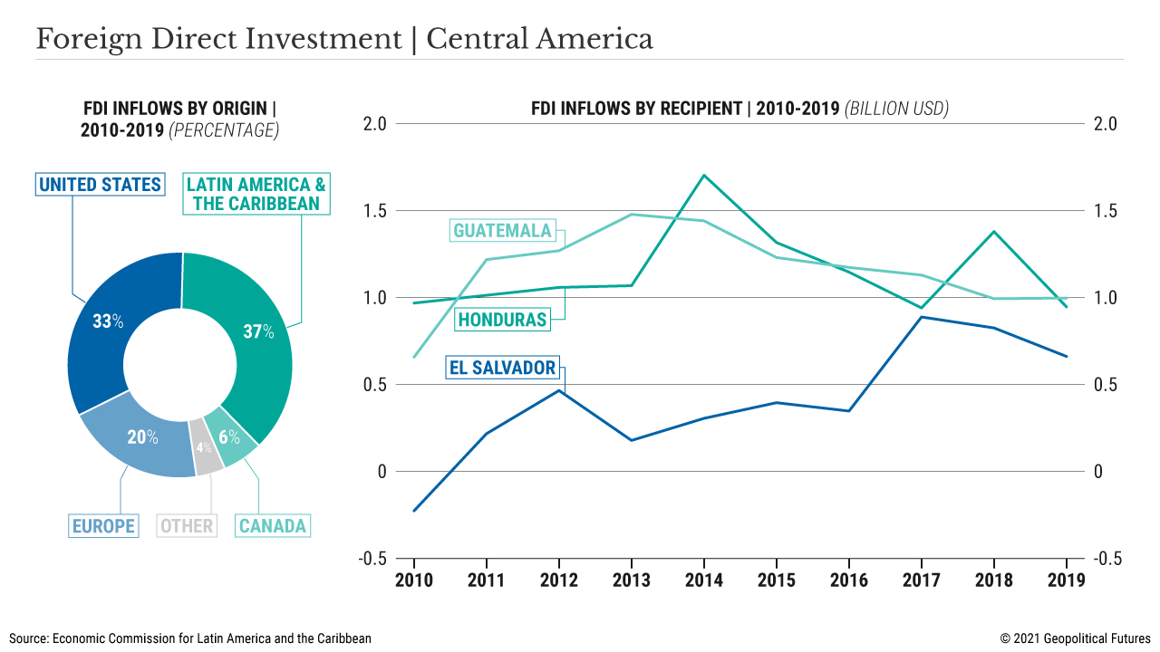 Foreign Direct Investment   Central America