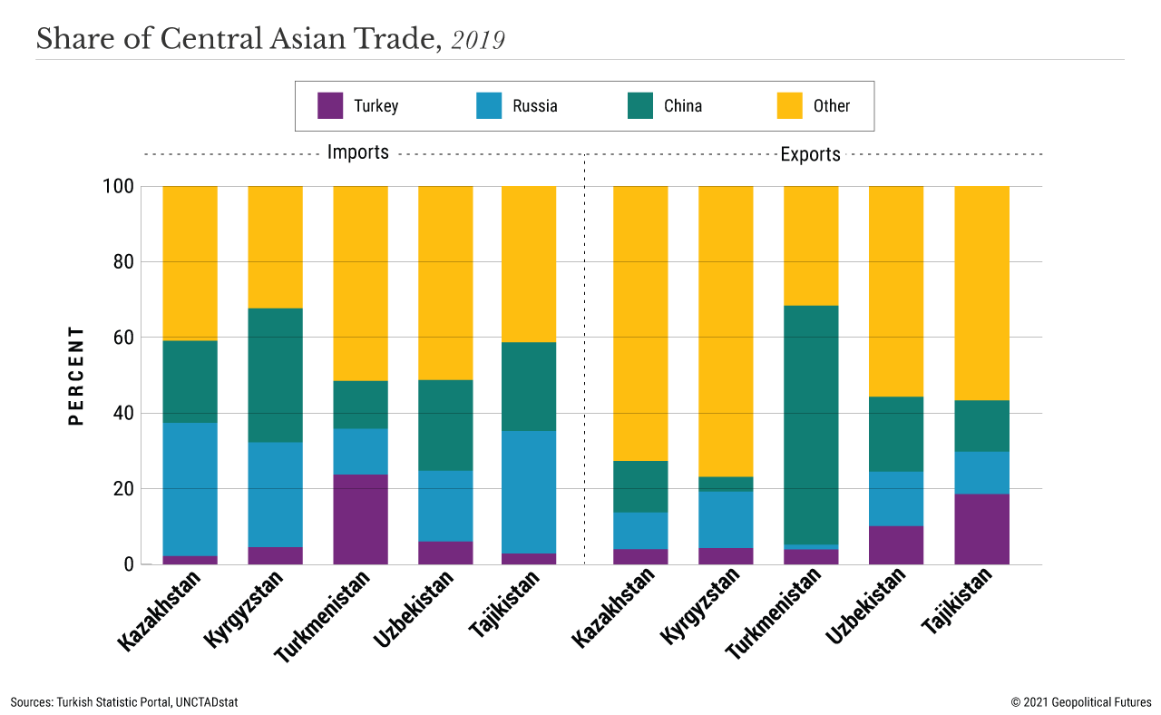 Share of Central Asian Trade, 2019