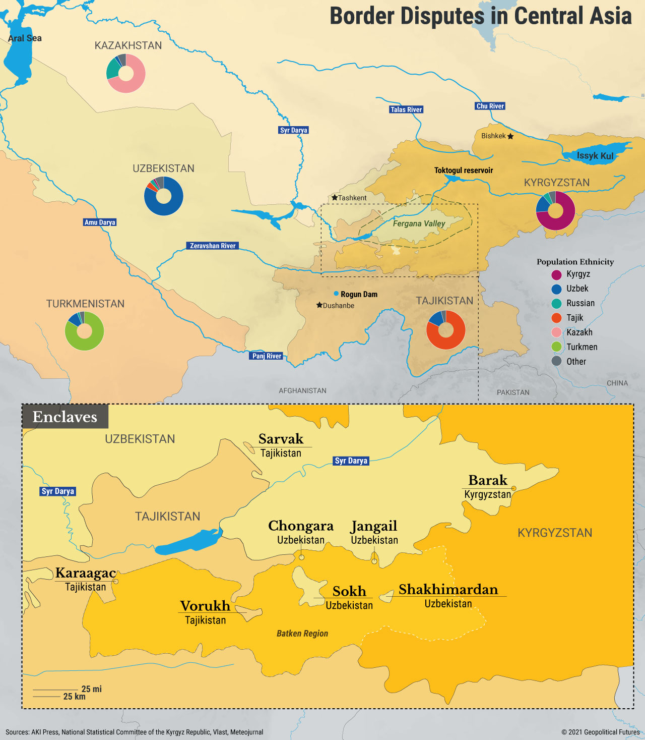 Border Disputes in Central Asia