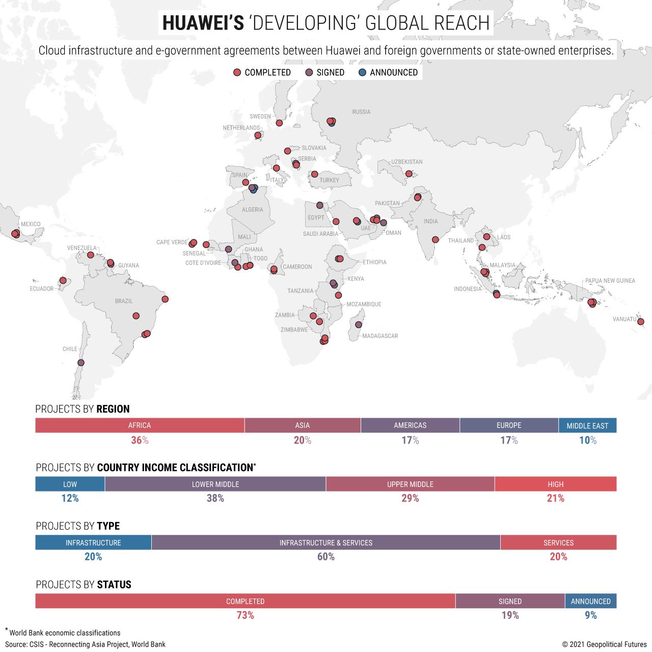 Huawei's Developing Global Reach