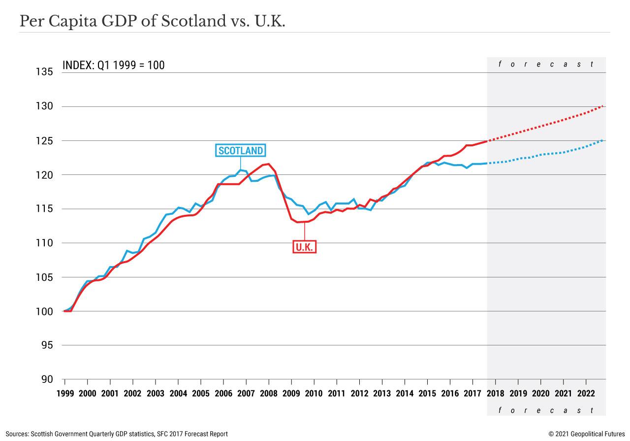 Per Capita GDP of Scotland vs. U.K.