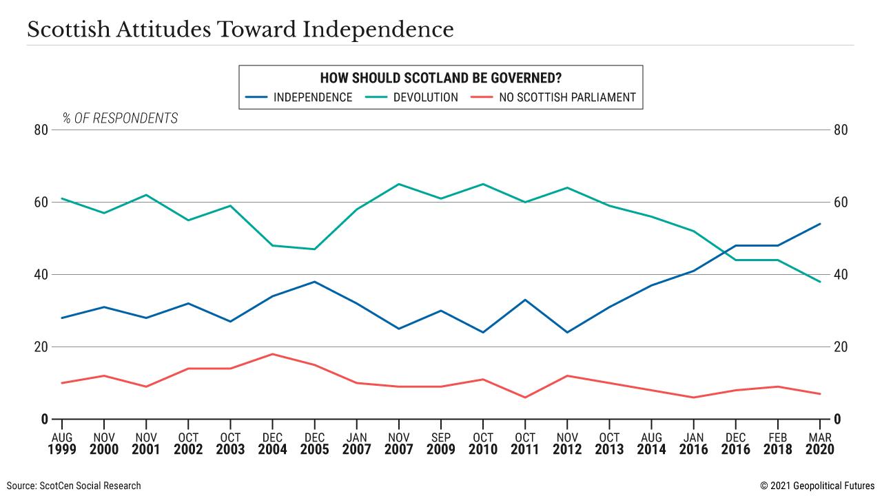 Scottish Attitudes Toward Independence