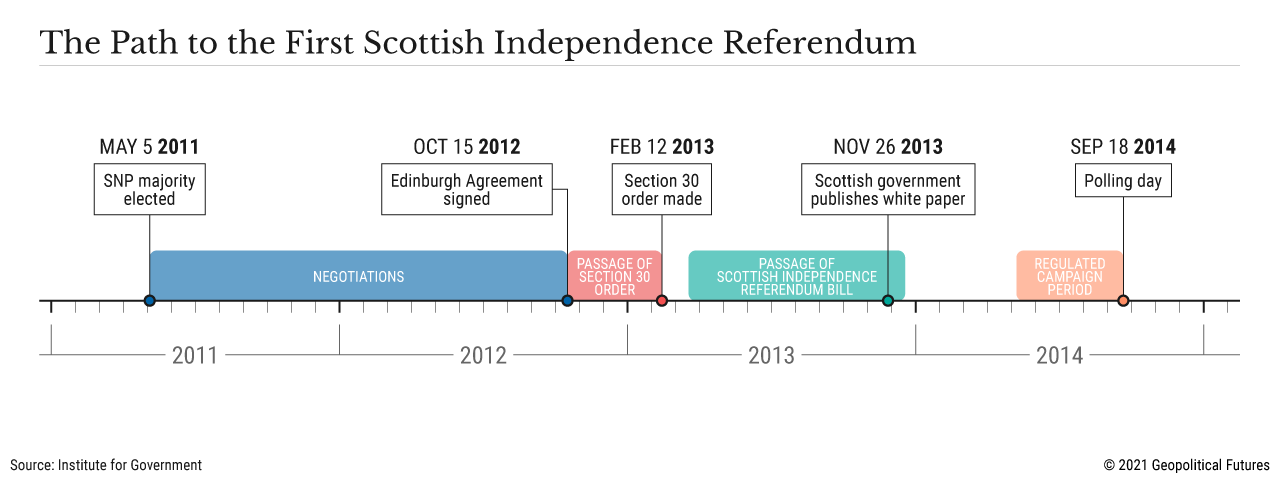 The Path to the First Scottish Independence Referendum