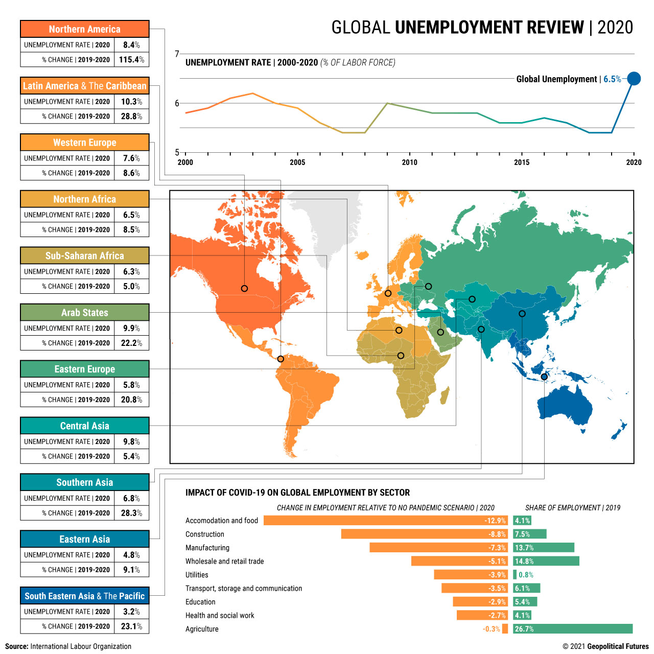 Global Unemployment Review | 2020