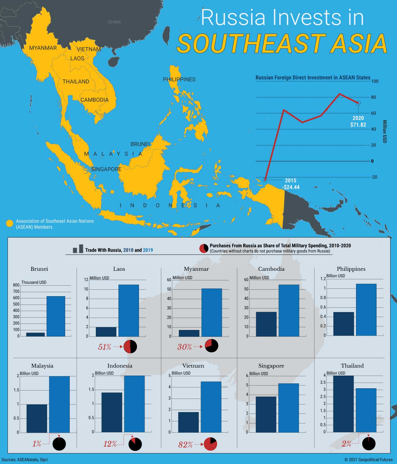 Russia Invests in Southeast Asia