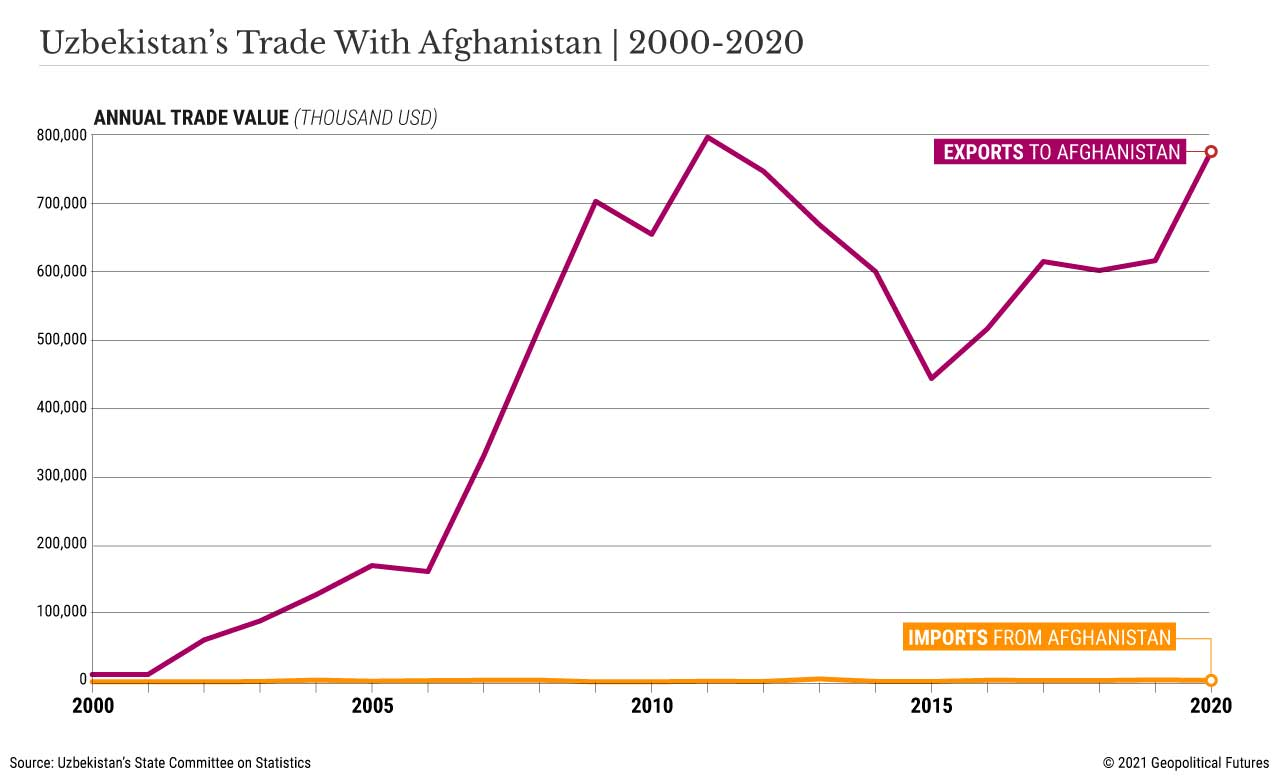 Uzbekistan's Trade With Afghanistan   2000 - 2020