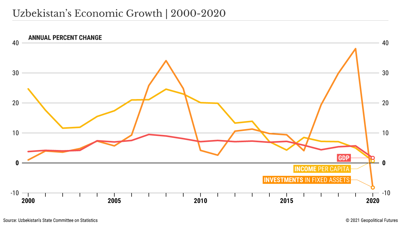Uzbekistan's Economic Growth   2000 - 2020