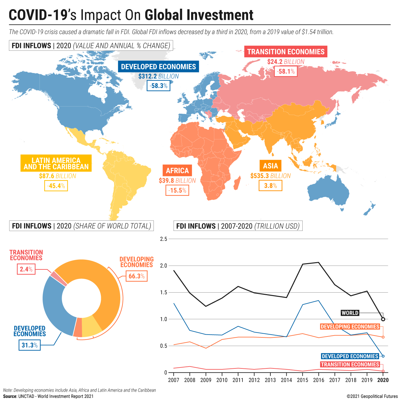 COVID-19's Impact on Global Investment