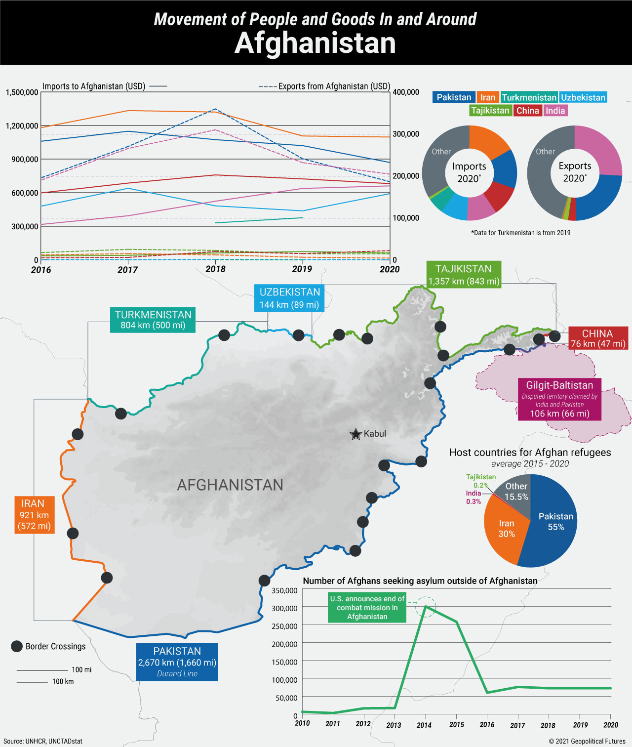 Movement of People and Goods In and Around Afghanistan