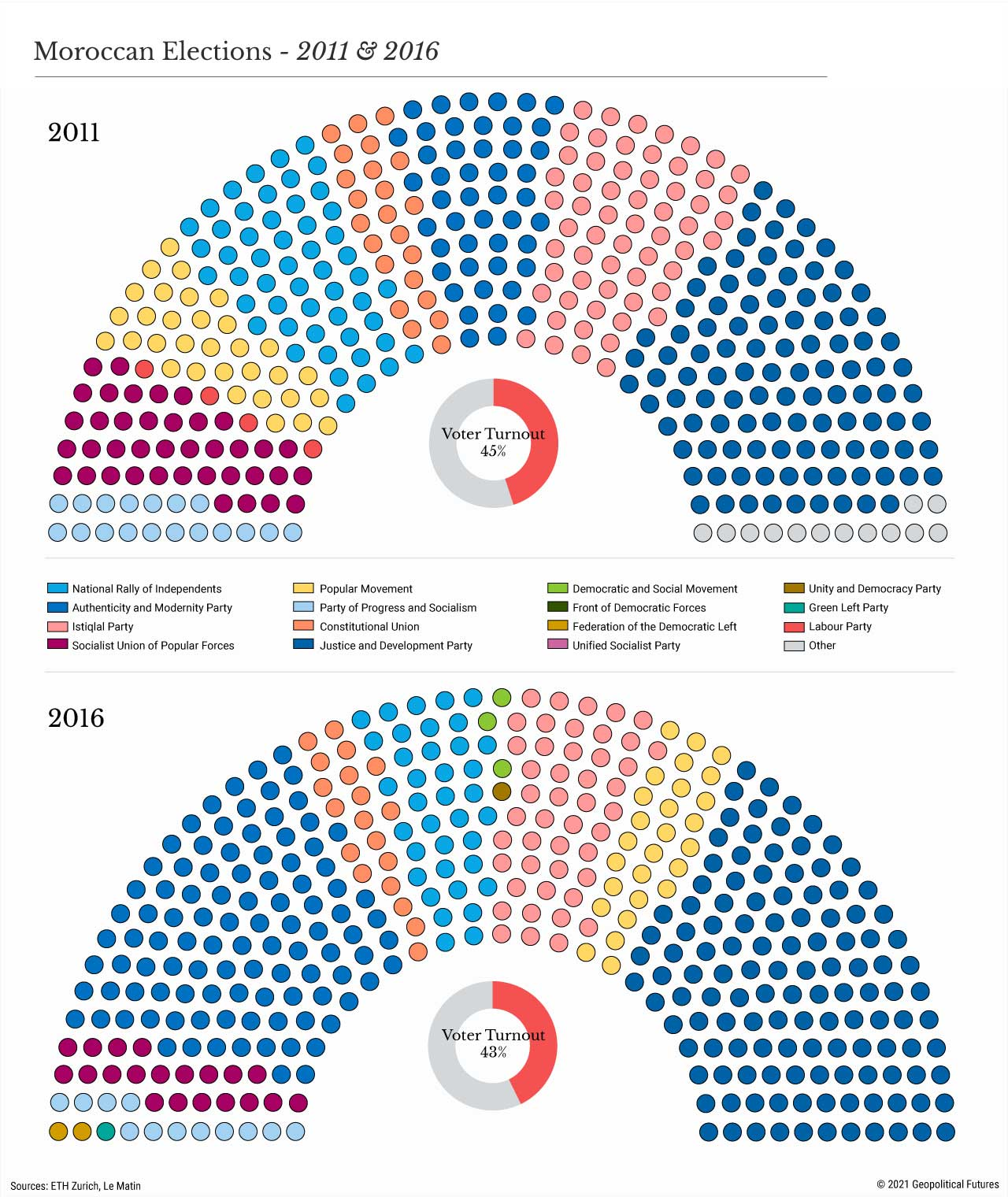 Moroccan Elections - 2011 & 2016