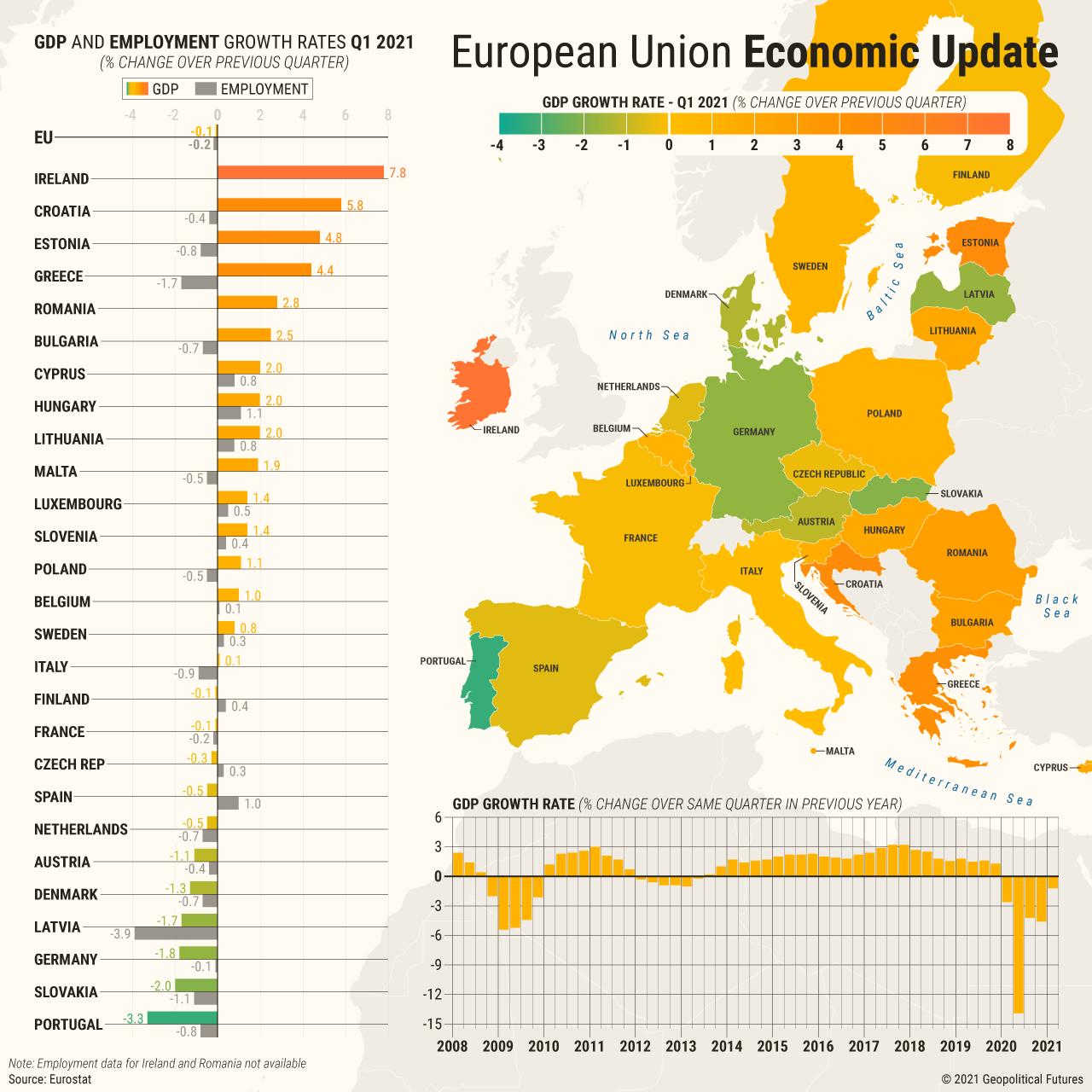 European Union Economic Update   Q1-2021